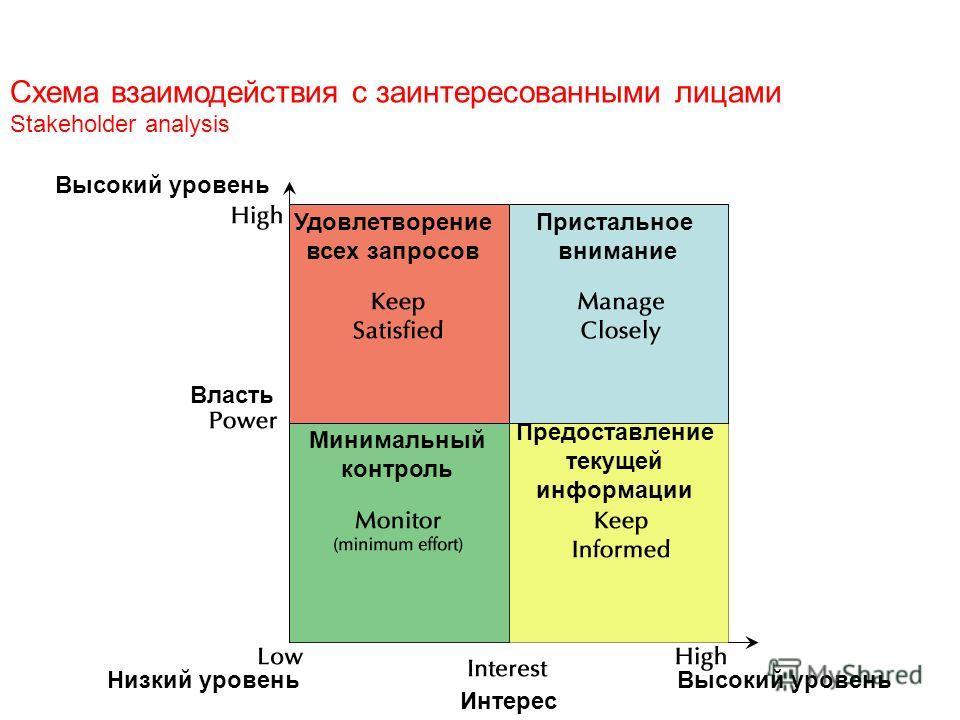Схема взаимодействия с заинтересованными лицами Stakeholder analysis Высокий уровень Власть Низкий уровень Интерес Удовлетворение всех запросов Пристальное внимание Минимальный контроль Предоставление текущей информации