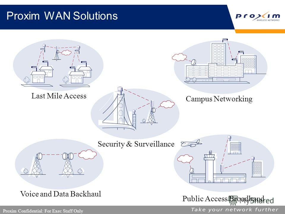 Proxim Confidential: For Exec Staff Only Proxim WAN Solutions Last Mile Access Security & Surveillance Campus Networking Public Access Broadband Voice and Data Backhaul