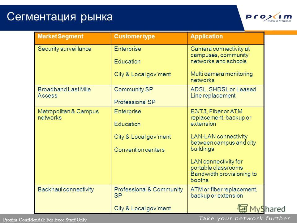 Proxim Confidential: For Exec Staff Only Сегментация рынка Market SegmentCustomer typeApplication Security surveillance Enterprise Education City & Local govment Camera connectivity at campuses, community networks and schools Multi camera monitoring