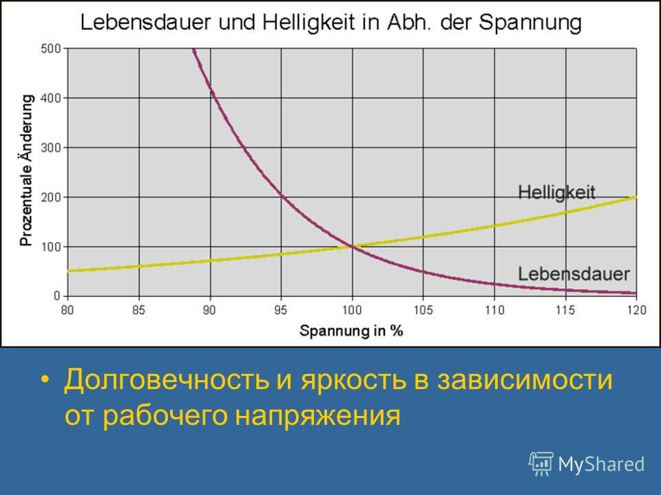 Долговечность и яркость в зависимости от рабочего напряжения