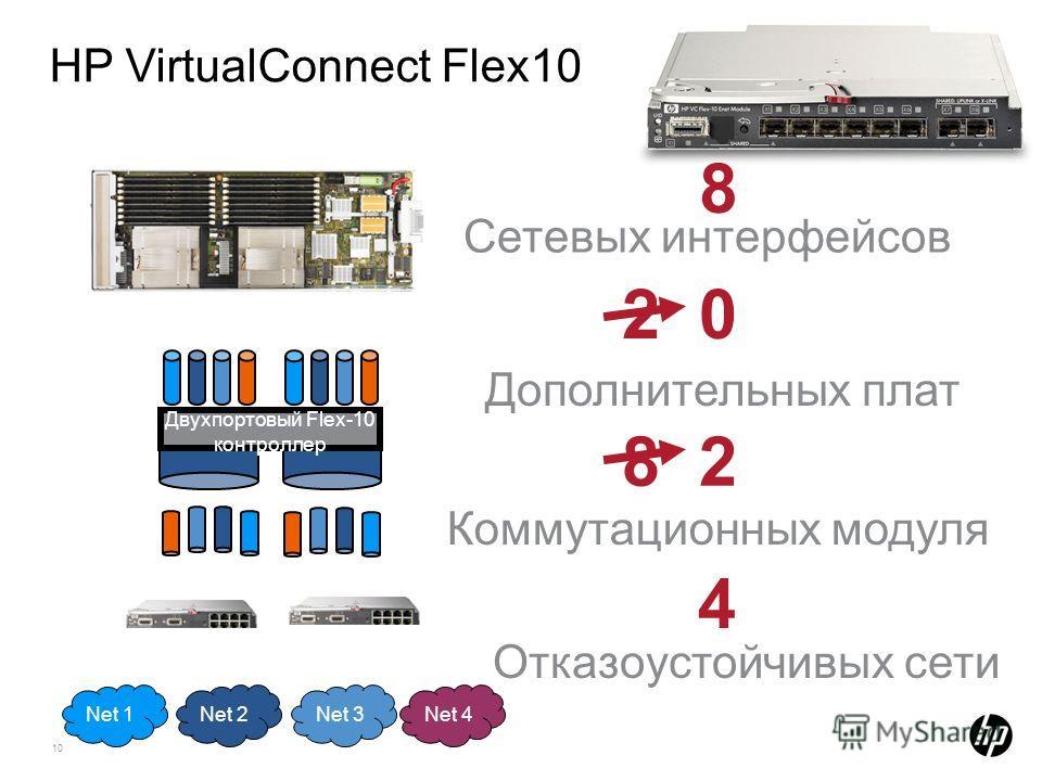 10 HP VirtualConnect Flex10 2 0 8 2 Net 2Net 3Net 4Net 1 8 Сетевых интерфейсов Коммутационных модуля 4 Отказоустойчивых сети Дополнительных плат Двухпортовый Flex-10 контроллер