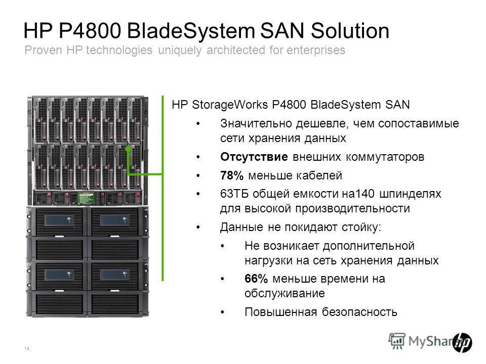 14 HP P4800 BladeSystem SAN Solution Proven HP technologies uniquely architected for enterprises HP StorageWorks P4800 BladeSystem SAN Значительно дешевле, чем сопоставимые сети хранения данных Отсутствие внешних коммутаторов 78% меньше кабелей 63TБ