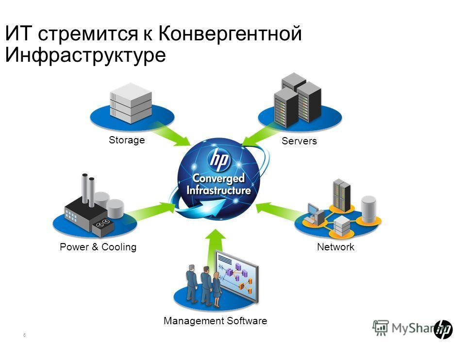 6 ИТ стремится к Конвергентной Инфраструктуре Power & Cooling Management Software Network Servers Storage