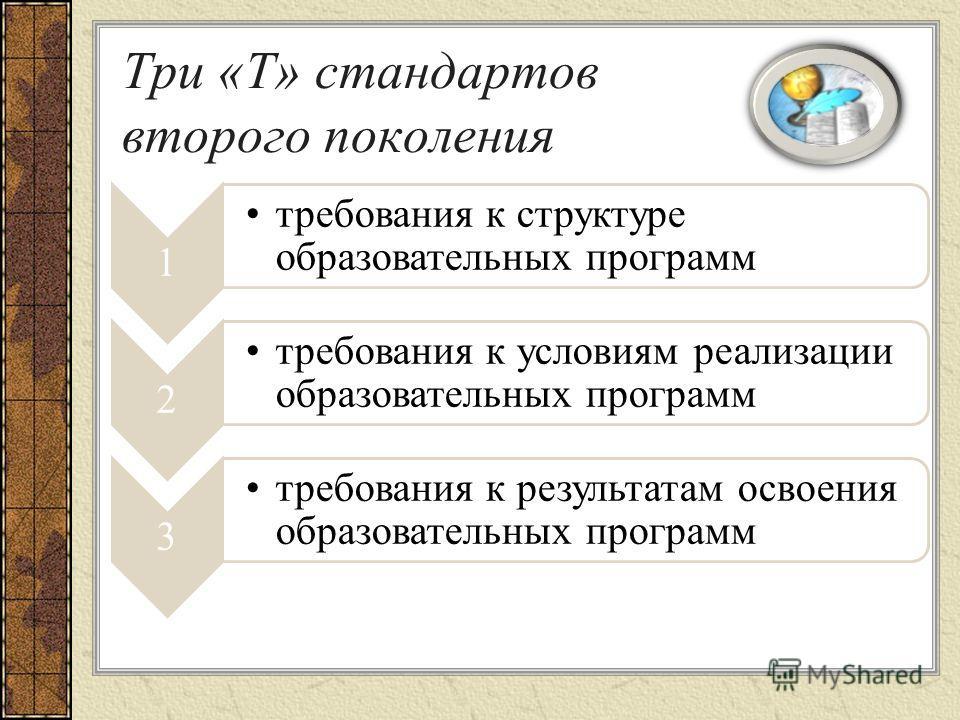 Три «Т» стандартов второго поколения 1 требования к структуре образовательных программ 2 требования к условиям реализации образовательных программ 3 требования к результатам освоения образовательных программ