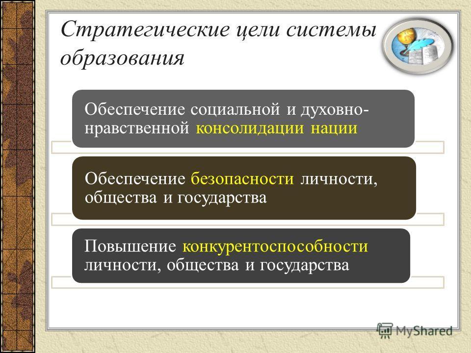 Стратегические цели системы образования Обеспечение социальной и духовно- нравственной консолидации нации Обеспечение безопасности личности, общества и государства Повышение конкурентоспособности личности, общества и государства