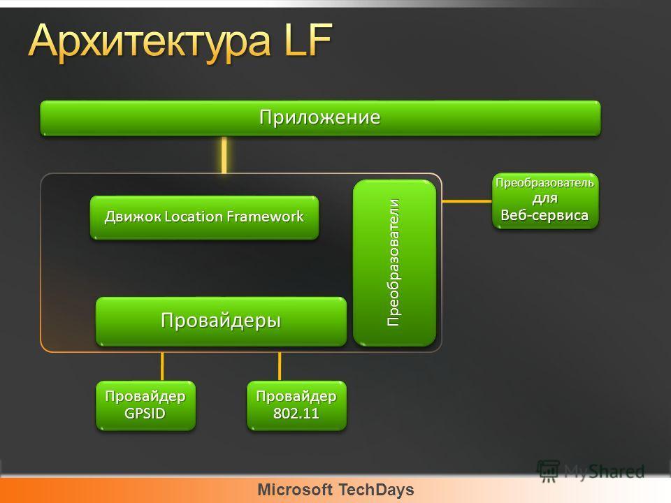 ПриложениеПриложение ПреобразовательдляВеб-сервисаПреобразовательдляВеб-сервиса ПреобразователиПреобразователи ПровайдерыПровайдеры Движок Location Framework ПровайдерGPSIDПровайдерGPSIDПровайдер802.11Провайдер802.11