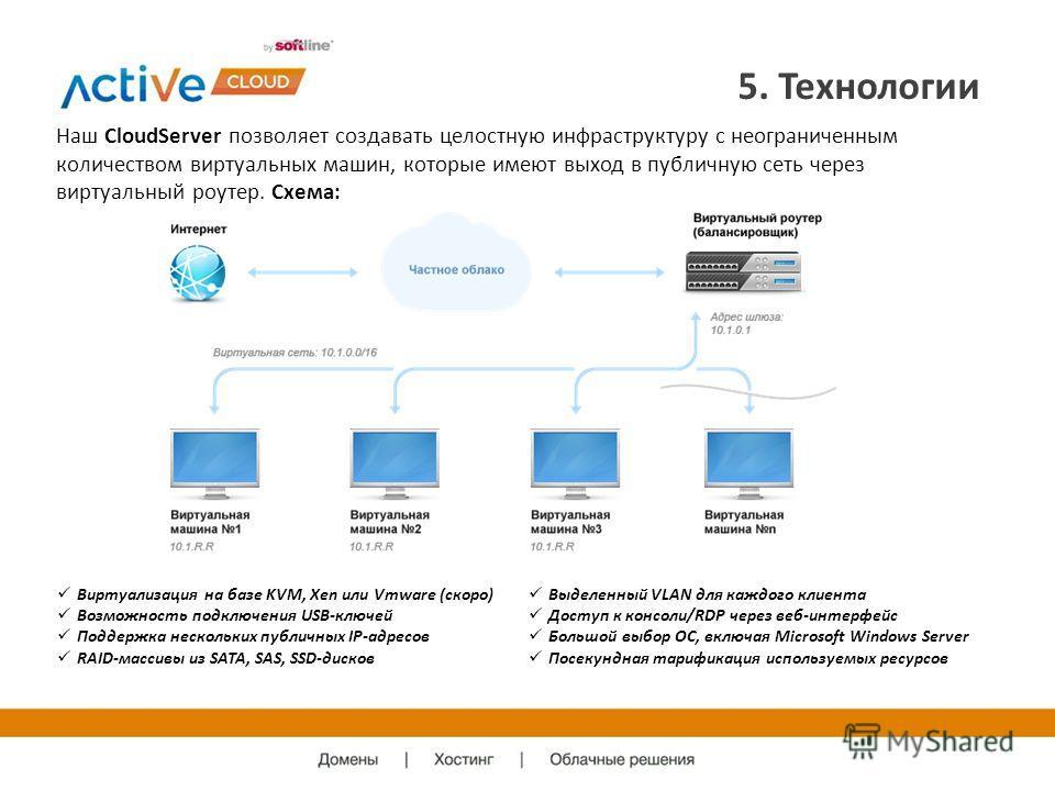5. Технологии Наш CloudServer позволяет создавать целостную инфраструктуру с неограниченным количеством виртуальных машин, которые имеют выход в публичную сеть через виртуальный роутер. Схема: Виртуализация на базе KVM, Xen или Vmware (скоро) Возможн