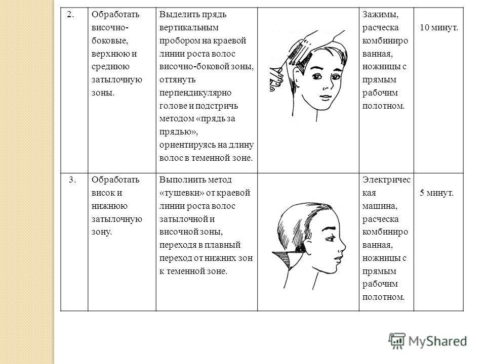 Технологическая карта причёсок