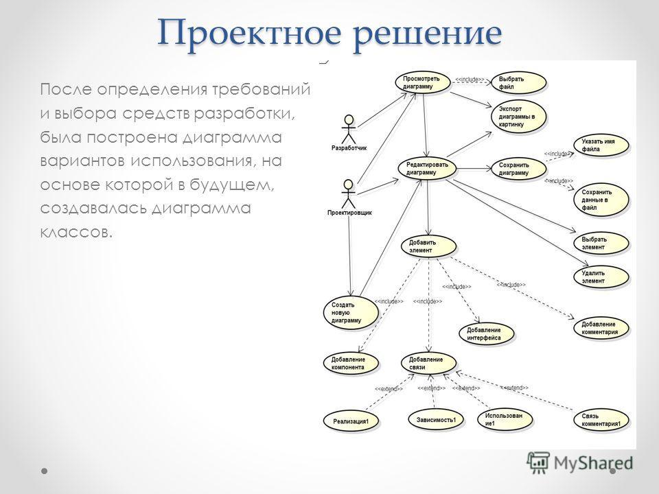 Проектное решение После определения требований и выбора средств разработки, была построена диаграмма вариантов использования, на основе которой в будущем, создавалась диаграмма классов.
