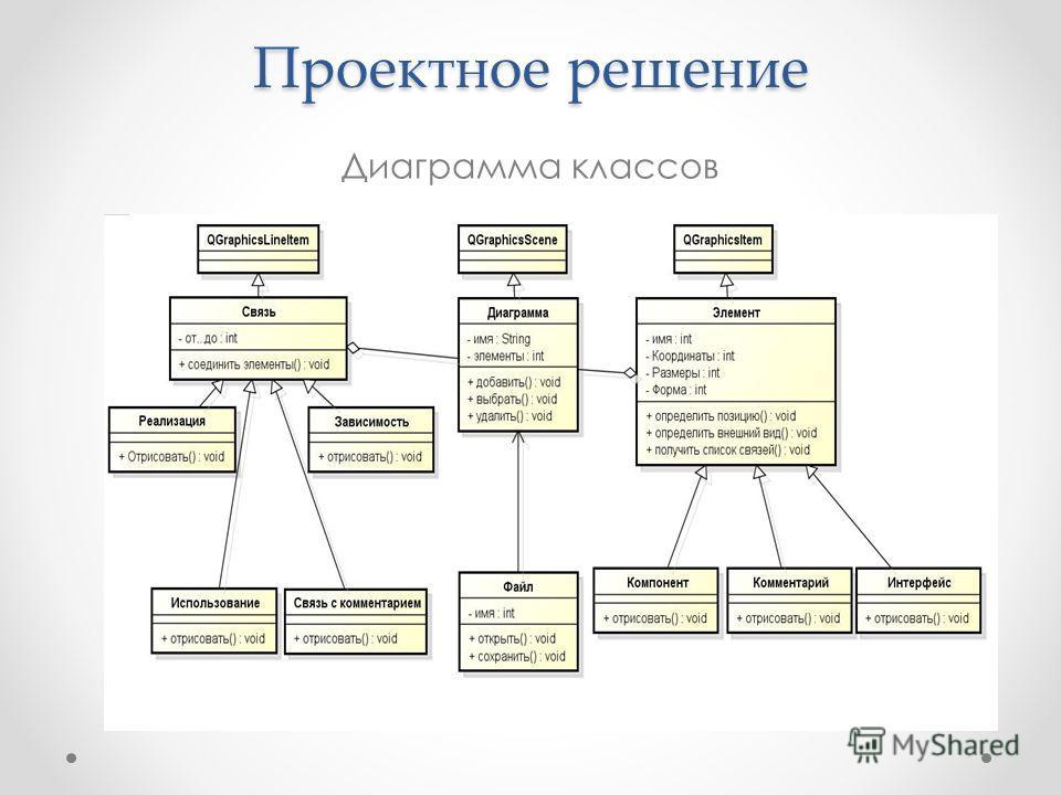 Проектное решение Диаграмма классов