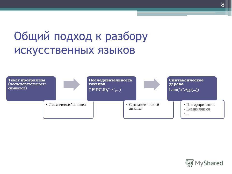 8 Общий подход к разбору искусственных языков Текст программы (последовательность символов) Лексический анализ Последовательность токенов (FUN,ID,->,…) Синтаксический анализ Синтаксическое дерево Lam(x,App(…)) Интерпретация Компиляция...