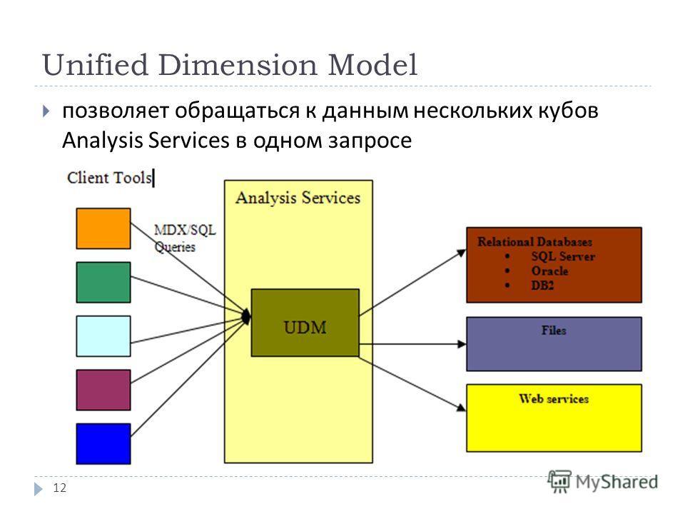 Unified Dimension Model позволяет обращаться к данным нескольких кубов Analysis Services в одном запросе 12