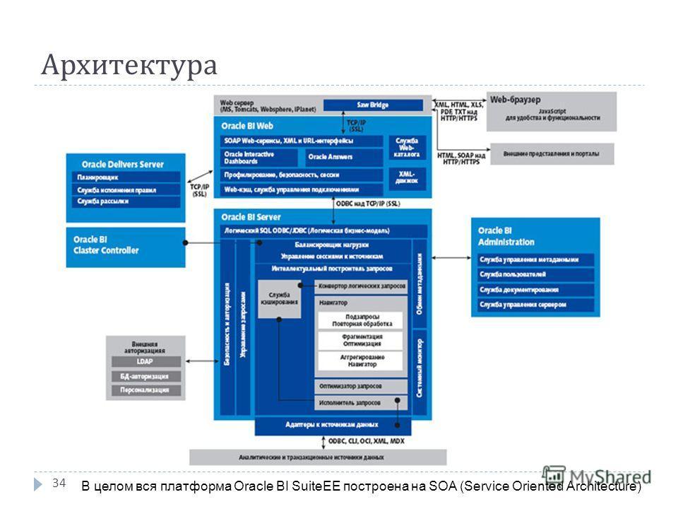 Архитектура 34 В целом вся платформа Oracle BI SuiteEE построена на SOA (Service Oriented Architecture)