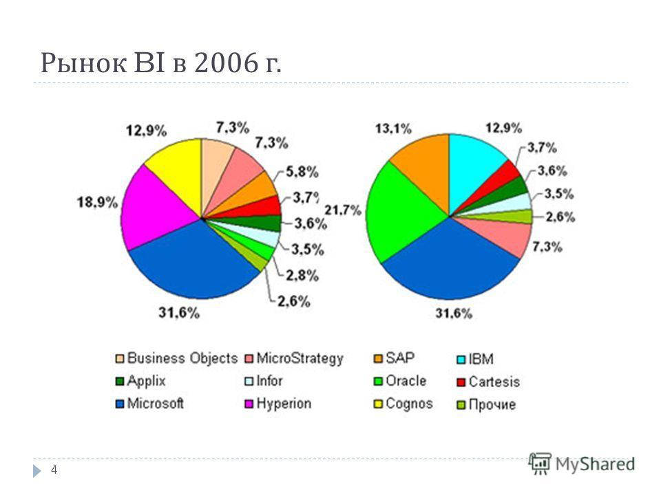 Рынок BI в 2006 г. 4