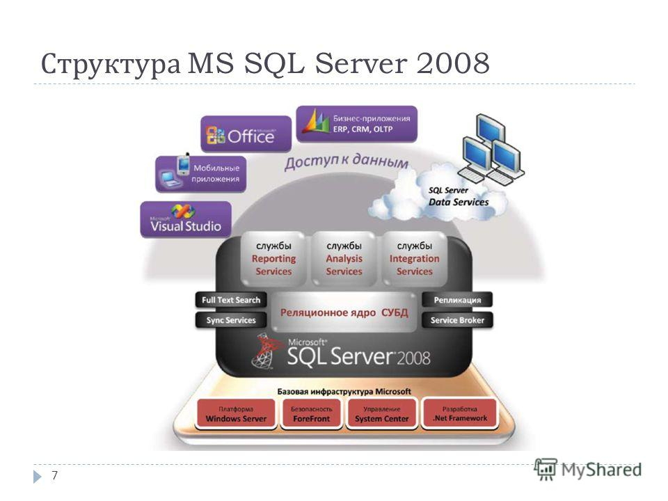 Структура MS SQL Server 2008 7