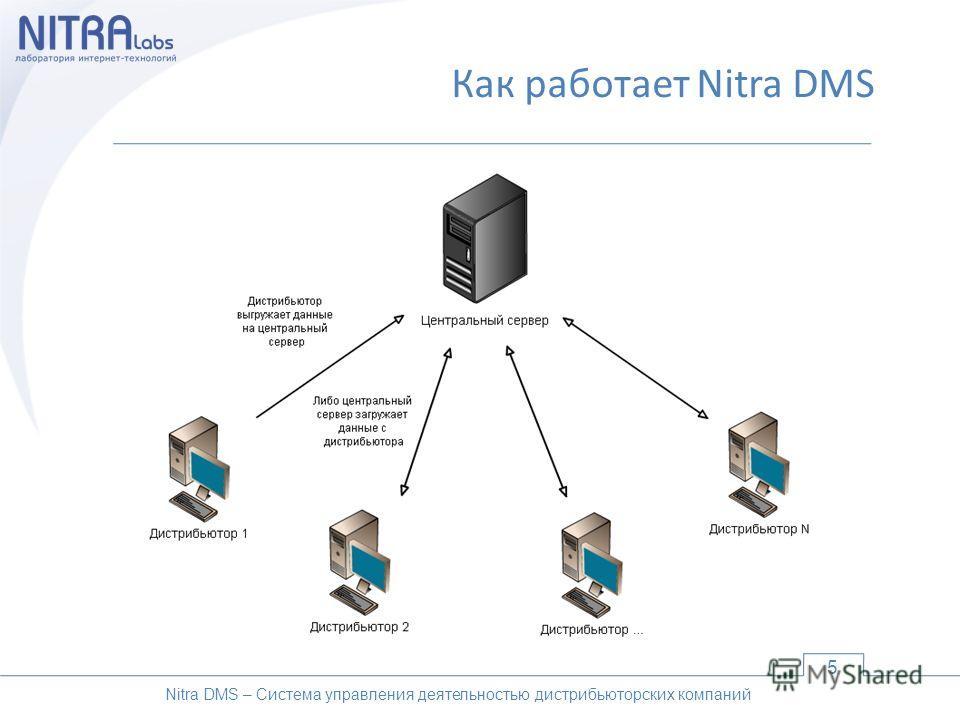 Как работает Nitra DMS 5 Nitra DMS – Система управления деятельностью дистрибьюторских компаний