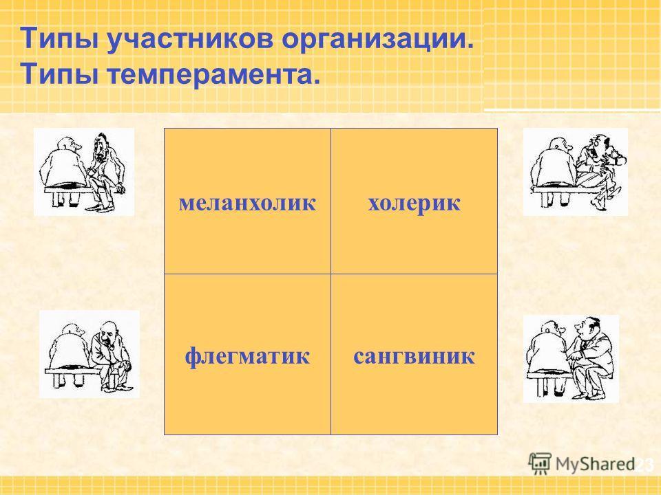 23 Типы участников организации. Типы темперамента. меланхолик флегматиксангвиник холерик