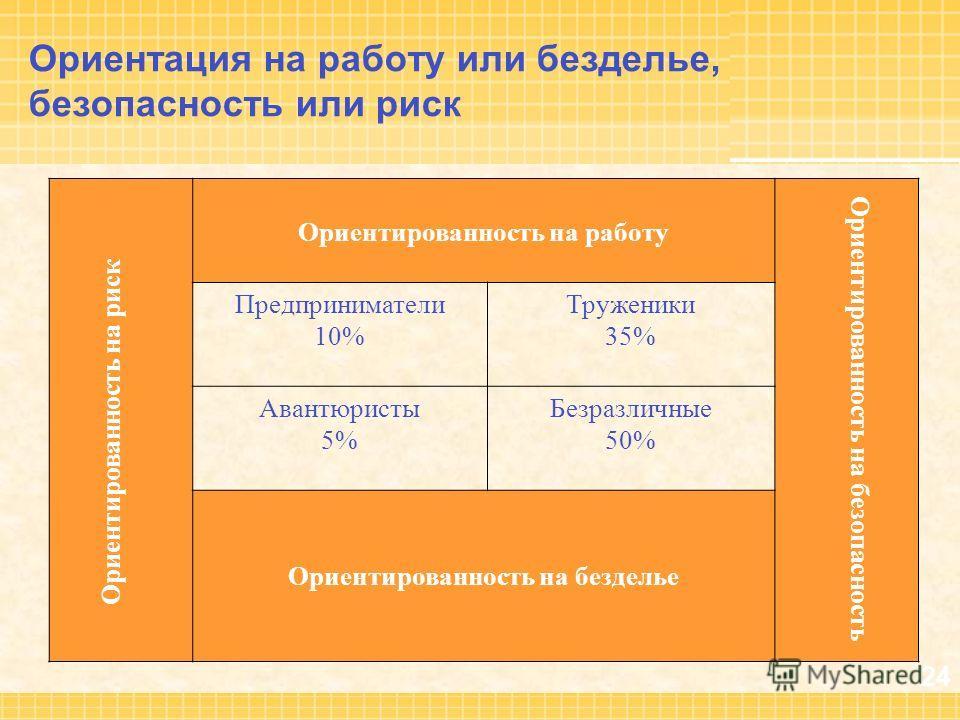 24 Ориентация на работу или безделье, безопасность или риск Ориентированность на работу Ориентированность на безопасность Предприниматели 10% Труженики 35% Авантюристы 5% Безразличные 50% Ориентированность на безделье Ориентированность на риск