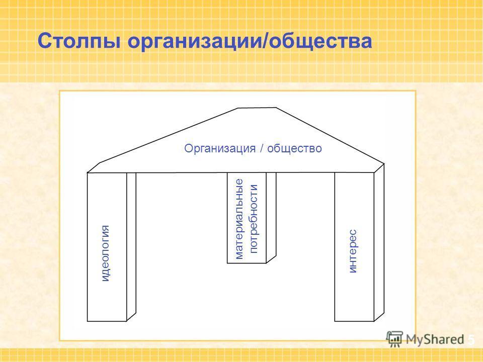 5 Столпы организации/общества Организация / общество идеология материальные потребности интерес