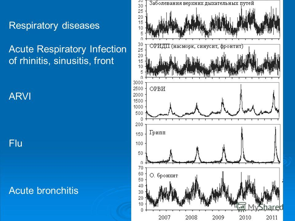 Respiratory diseases Acute Respiratory Infection of rhinitis, sinusitis, front ARVI Flu Acute bronchitis
