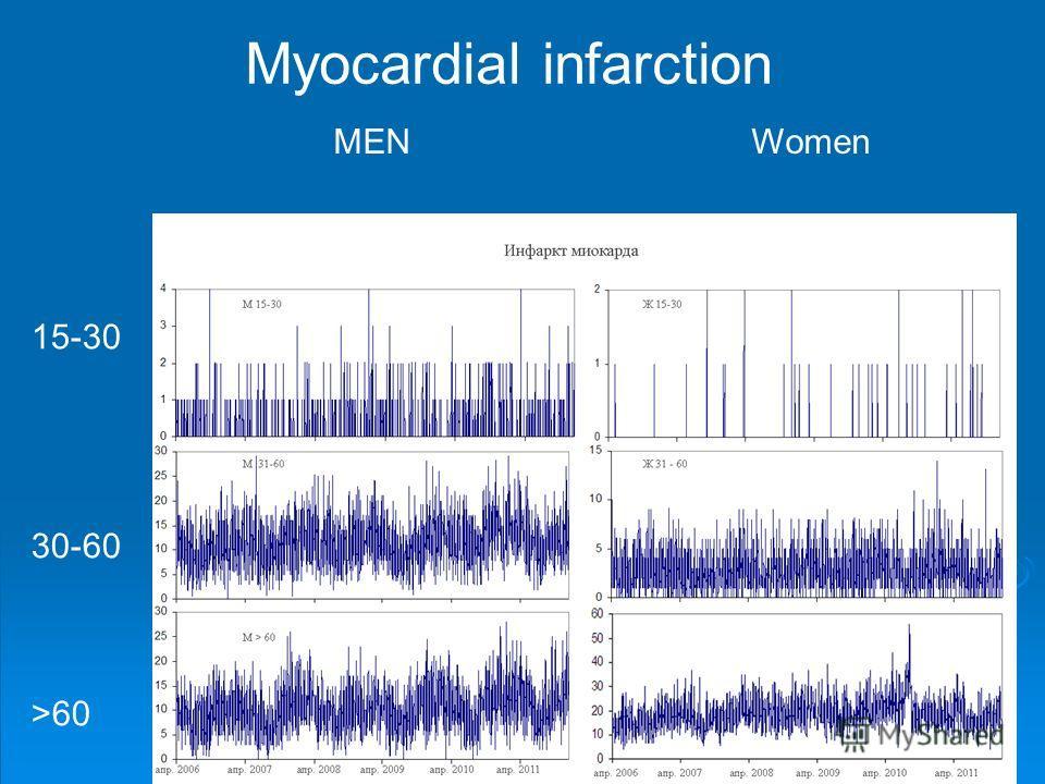 Myocardial infarction MEN Women 15-30 30-60 >60