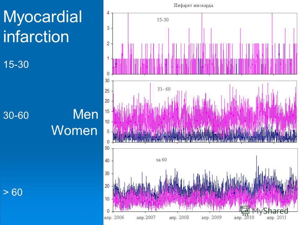 Myocardial infarction 15-30 30-60 Men Women > 60