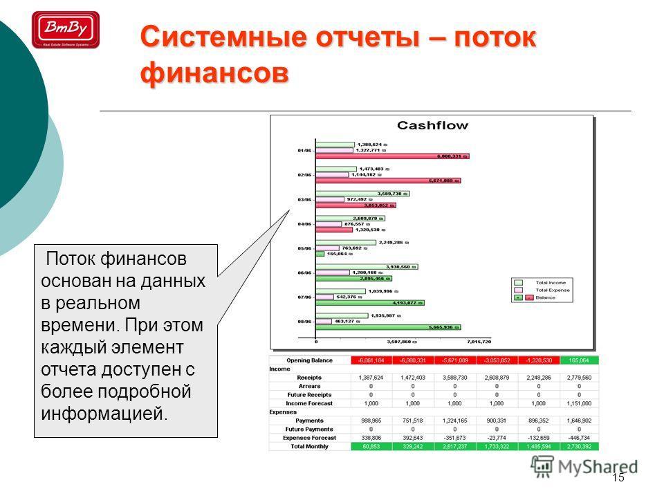 15 Системные отчеты – поток финансов Поток финансов основан на данных в реальном времени. При этом каждый элемент отчета доступен с более подробной информацией.