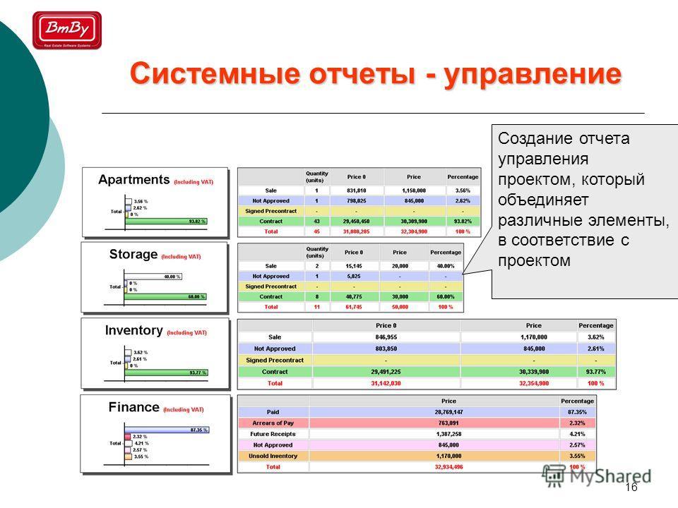 16 Создание отчета управления проектом, который объединяет различные элементы, в соответствие с проектом Системные отчеты - управление
