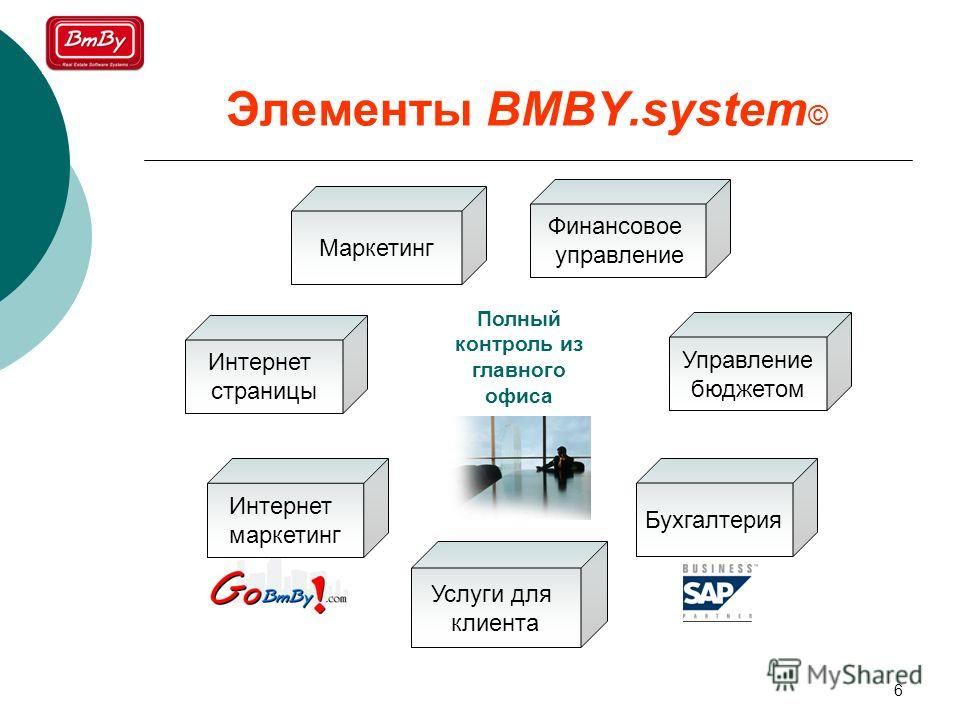 6 Элементы BMBY.system © Полный контроль из главного офиса Маркетинг Финансовое управление Управление бюджетом Бухгалтерия Интернет страницы Услуги для клиента Интернет маркетинг