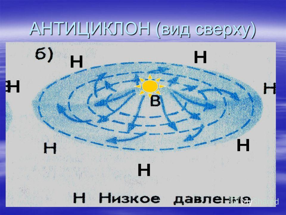 АНТИЦИКЛОН (вид сверху)
