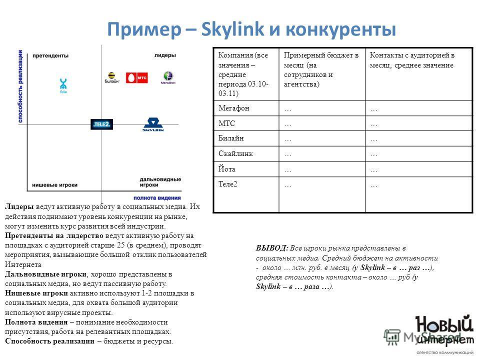 Пример – Skylink и конкуренты ВЫВОД: Все игроки рынка представлены в социальных медиа. Средний бюджет на активности - около … млн. руб. в месяц (у Skylink – в … раз …), средняя стоимость контакта – около … руб (у Skylink – в … раза …). Компания (все