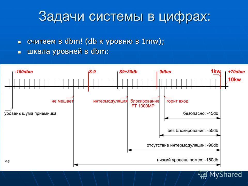 Задачи системы в цифрах: считаем в dbm! (db к уровню в 1mw); считаем в dbm! (db к уровню в 1mw); шкала уровней в dbm: шкала уровней в dbm: