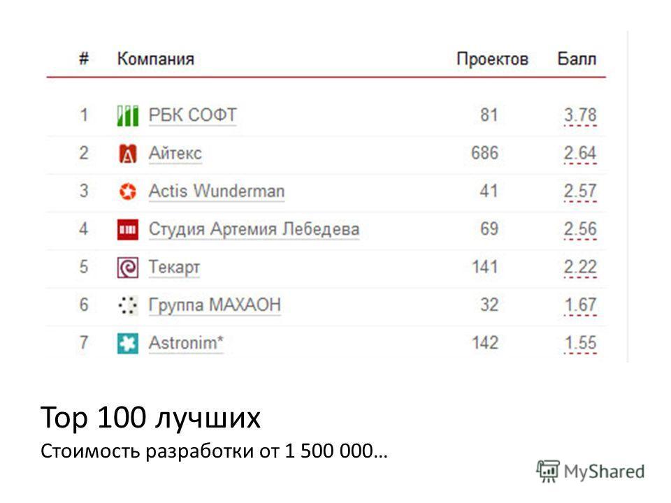 Top 100 лучших Стоимость разработки от 1 500 000…