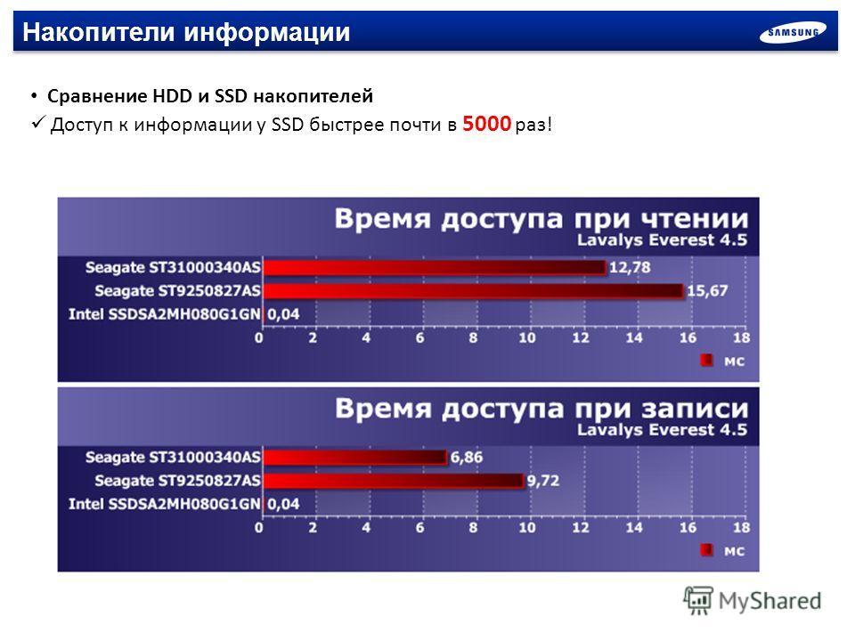 Накопители информации Сравнение HDD и SSD накопителей Доступ к информации у SSD быстрее почти в 5000 раз!