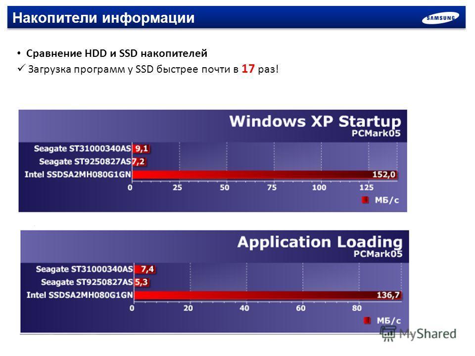 Накопители информации Сравнение HDD и SSD накопителей Загрузка программ у SSD быстрее почти в 17 раз!