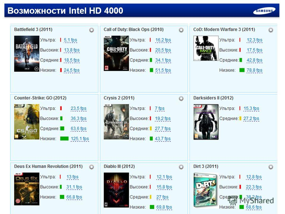 Возможности Intel HD 4000