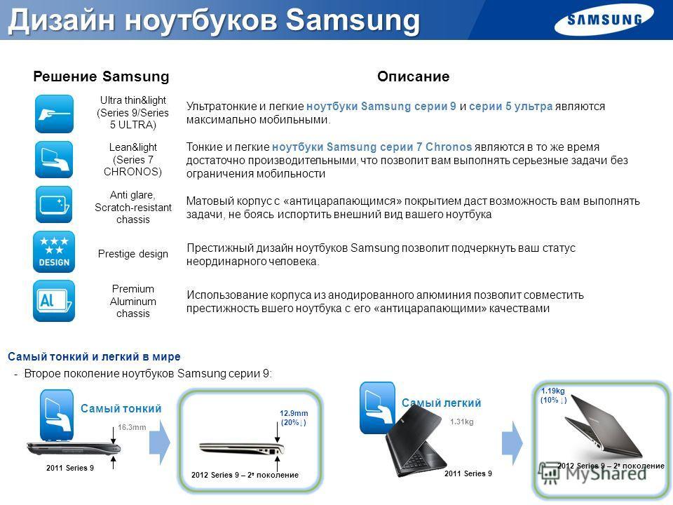 Решение SamsungОписание Ultra thin&light (Series 9/Series 5 ULTRA) Ультратонкие и легкие ноутбуки Samsung серии 9 и серии 5 ультра являются максимально мобильными. Lean&light (Series 7 CHRONOS) Тонкие и легкие ноутбуки Samsung серии 7 Chronos являютс