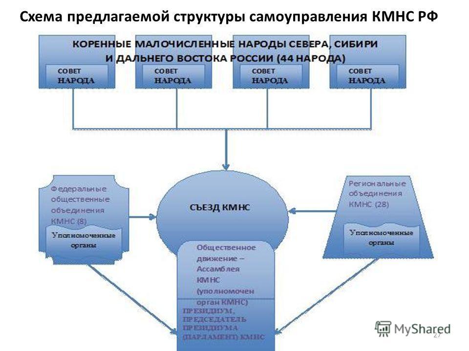 Схема предлагаемой структуры самоуправления КМНС РФ 27