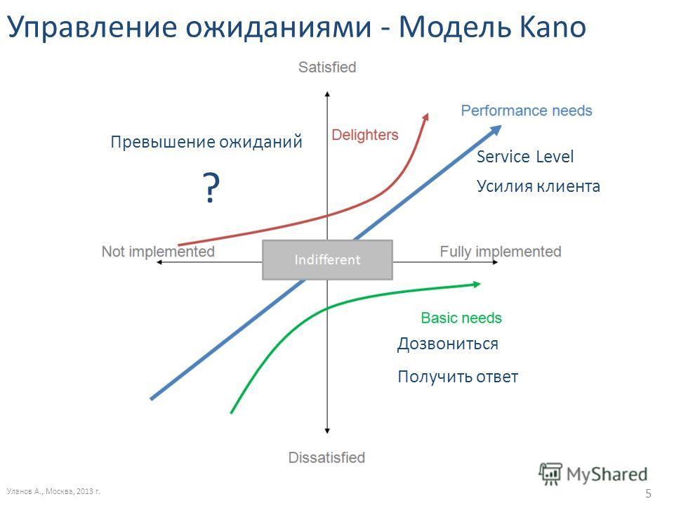 Управление ожиданиями - Модель Kano Уланов А., Москва, 2013 г. 5 Service Level Дозвониться Получить ответ Усилия клиента Превышение ожиданий ?