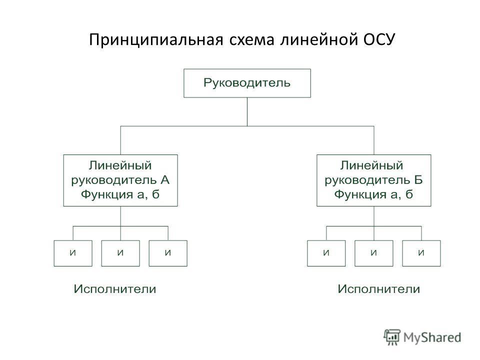 Принципиальная схема линейной ОСУ