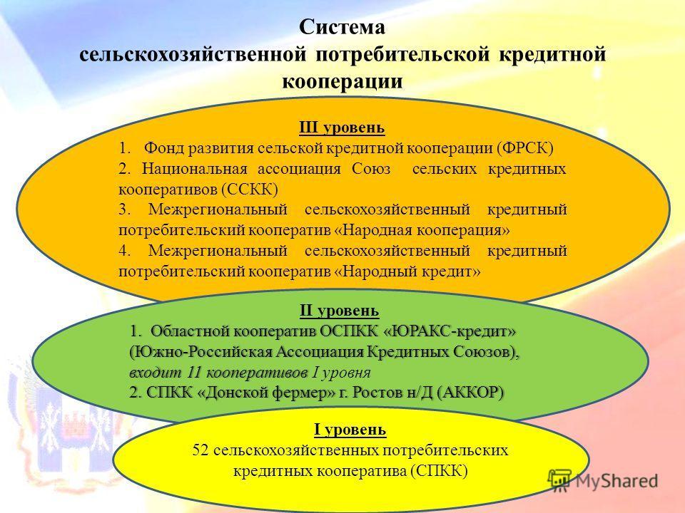 Система сельскохозяйственной потребительской кредитной кооперации III уровень 1.Фонд развития сельской кредитной кооперации (ФРСК) 2. Национальная ассоциация Союз сельских кредитных кооперативов (ССКК) 3. Межрегиональный сельскохозяйственный кредитны