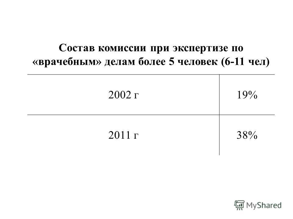 Состав комиссии при экспертизе по «врачебным» делам более 5 человек (6-11 чел) 2002 г19% 2011 г38%
