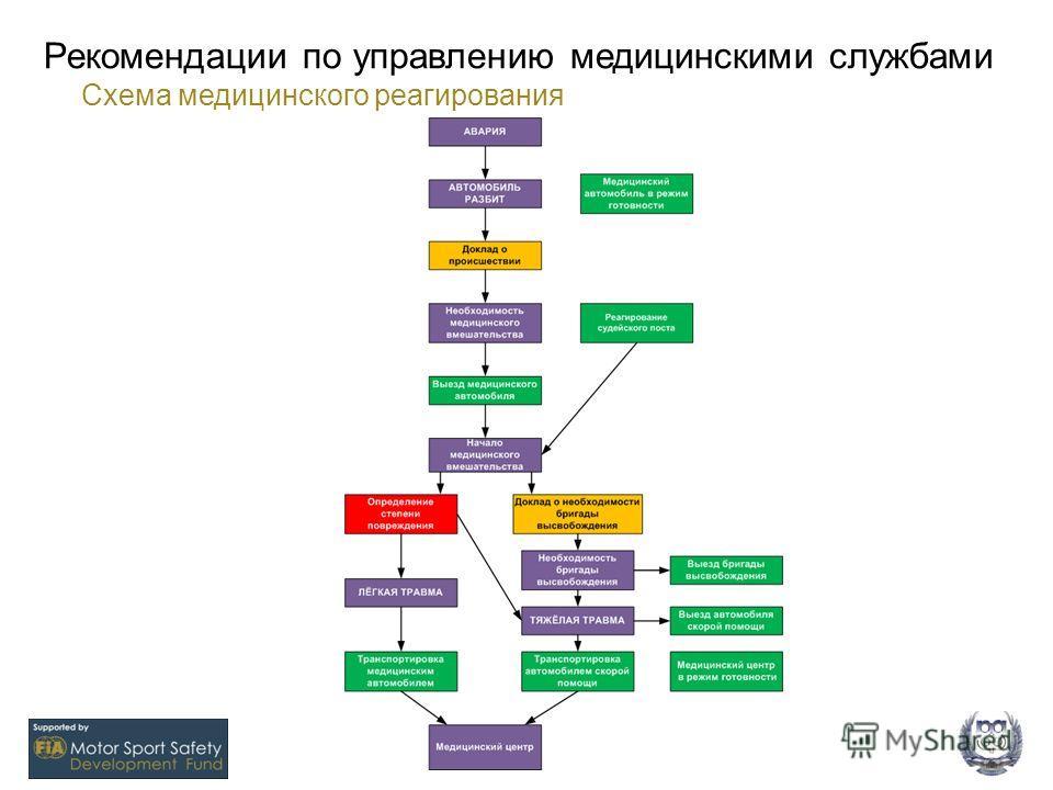 Рекомендации по управлению медицинскими службами 19 Схема медицинского реагирования