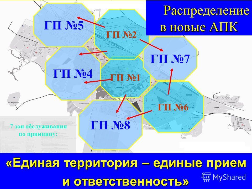 14 «Единая территория – единые прием и ответственность» 7 зон обслуживания по принципу: ГП 5 ГП 4 ГП 1 ГП 8 ГП 6 ГП 2 ГП 7 Распределение в новые АПК