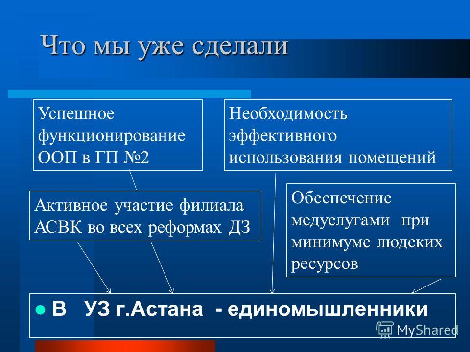 Что мы уже сделали В УЗ г.Астана - единомышленники Успешное функционирование ООП в ГП 2 Необходимость эффективного использования помещений Обеспечение медуслугами при минимуме людских ресурсов Активное участие филиала АСВК во всех реформах ДЗ