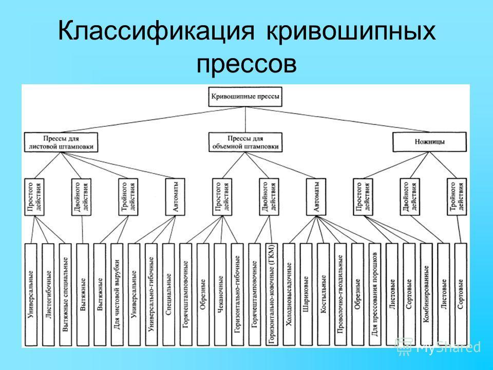 Классификация кривошипных прессов