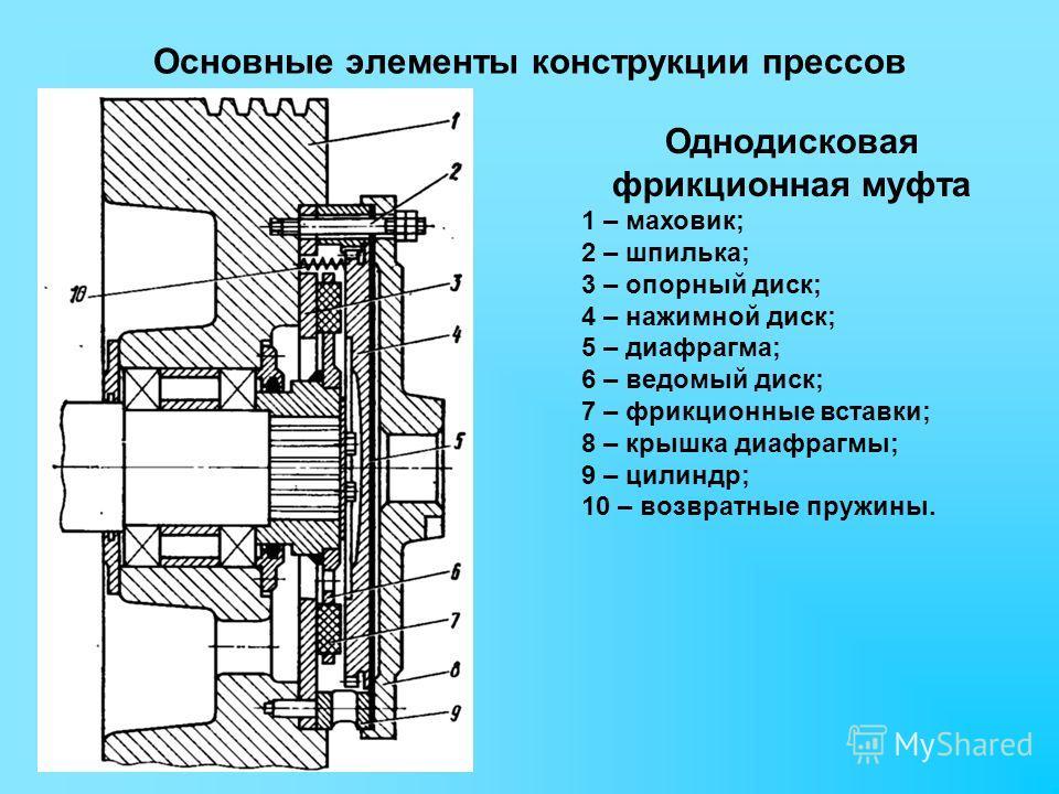 Основные элементы конструкции прессов Однодисковая фрикционная муфта 1 – маховик; 2 – шпилька; 3 – опорный диск; 4 – нажимной диск; 5 – диафрагма; 6 – ведомый диск; 7 – фрикционные вставки; 8 – крышка диафрагмы; 9 – цилиндр; 10 – возвратные пружины.