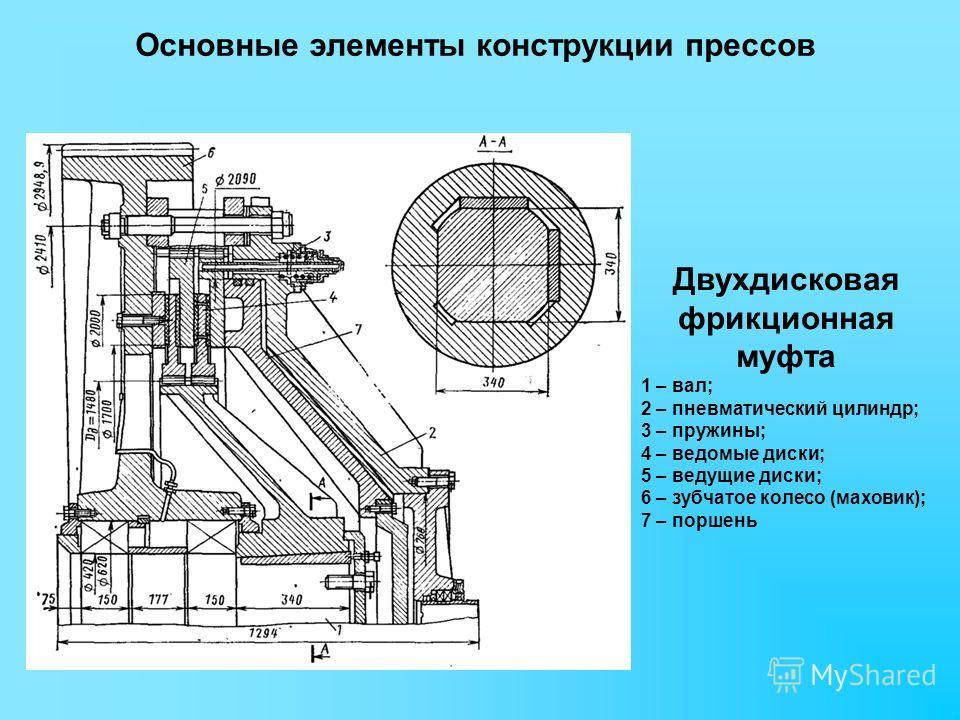 Основные элементы конструкции прессов Двухдисковая фрикционная муфта 1 – вал; 2 – пневматический цилиндр; 3 – пружины; 4 – ведомые диски; 5 – ведущие диски; 6 – зубчатое колесо (маховик); 7 – поршень
