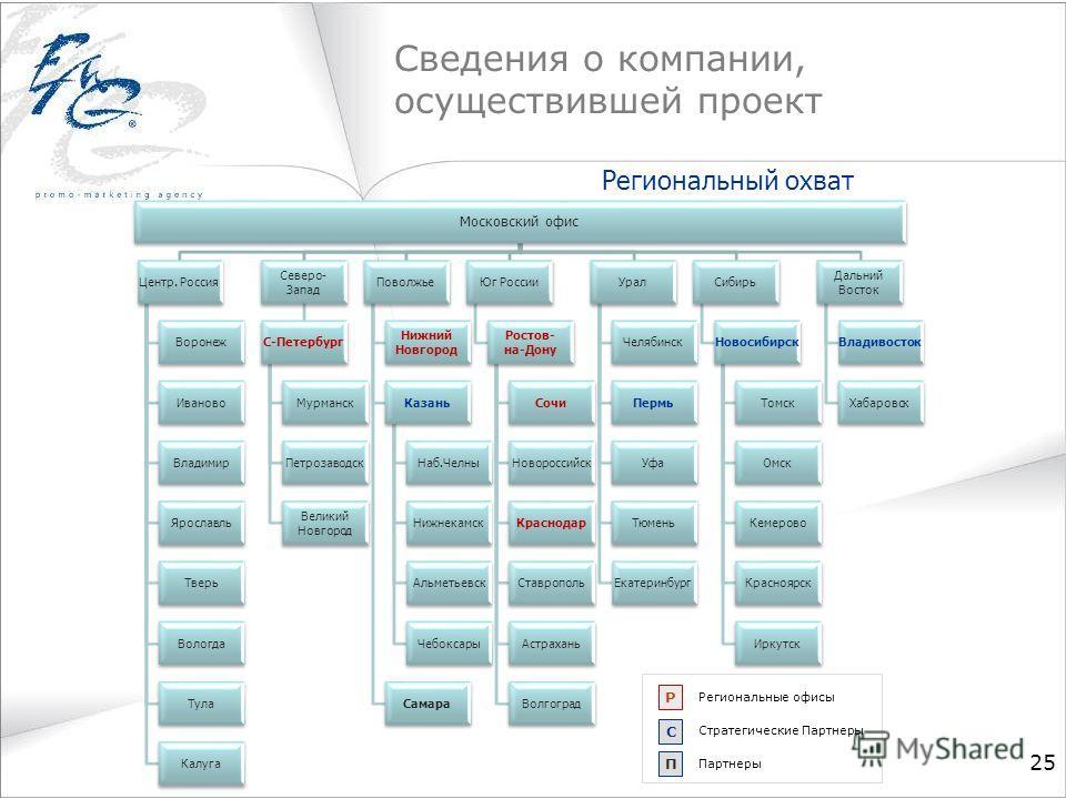 Сведения о компании, осуществившей проект 25 С Р Региональные офисы Стратегические Партнеры П Партнеры Региональный охват