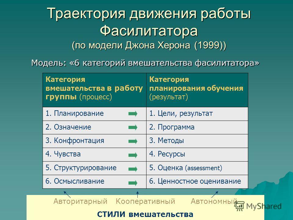 Траектория движения работы Фасилитатора (по модели Джона Херона (1999)) Модель: «6 категорий вмешательства фасилитатора» Категория вмешательства в работу группы (процесс) Категория планирования обучения (результат) 1. Планирование1. Цели, результат 2